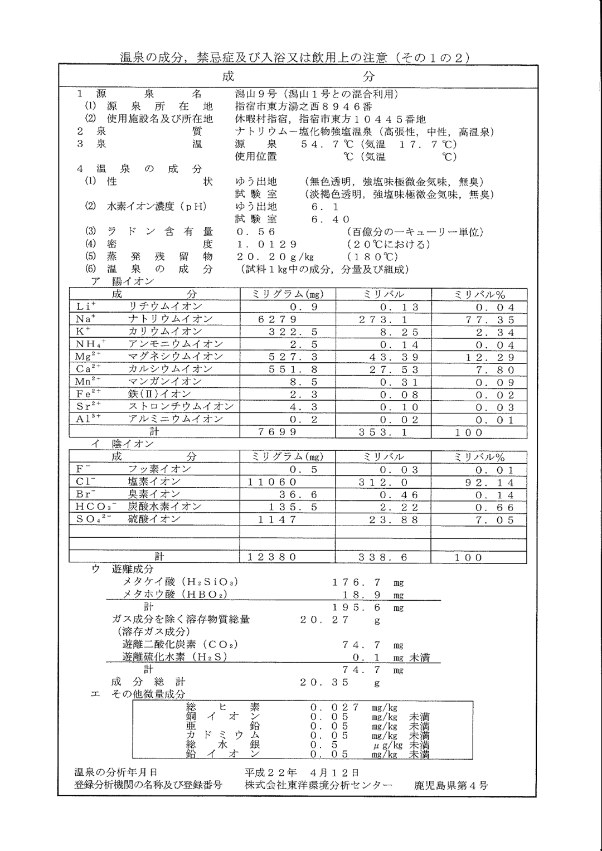 休暇村 指宿 源泉・成分分析表